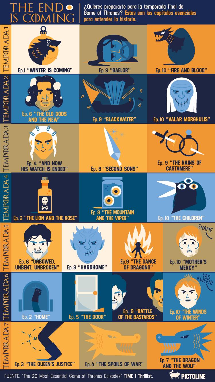 Capítulos de Game of Thrones